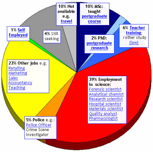 a career description educational requirements and occupational outlook of a forensic dna analyst Compare the job duties, education, job growth, and pay of chemists and materials scientists with similar occupations more information, including links to onet learn more about chemists and materials scientists by visiting additional resources, including onet, a source on key characteristics of workers and occupations.